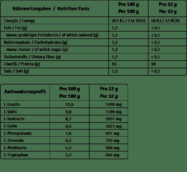 NPN_EAA_Tabellen1